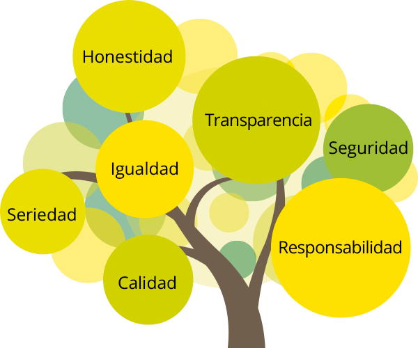 Valores y ética profesional de Hijos Alberto del Cerro